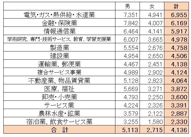 業界別平均年収  国税庁