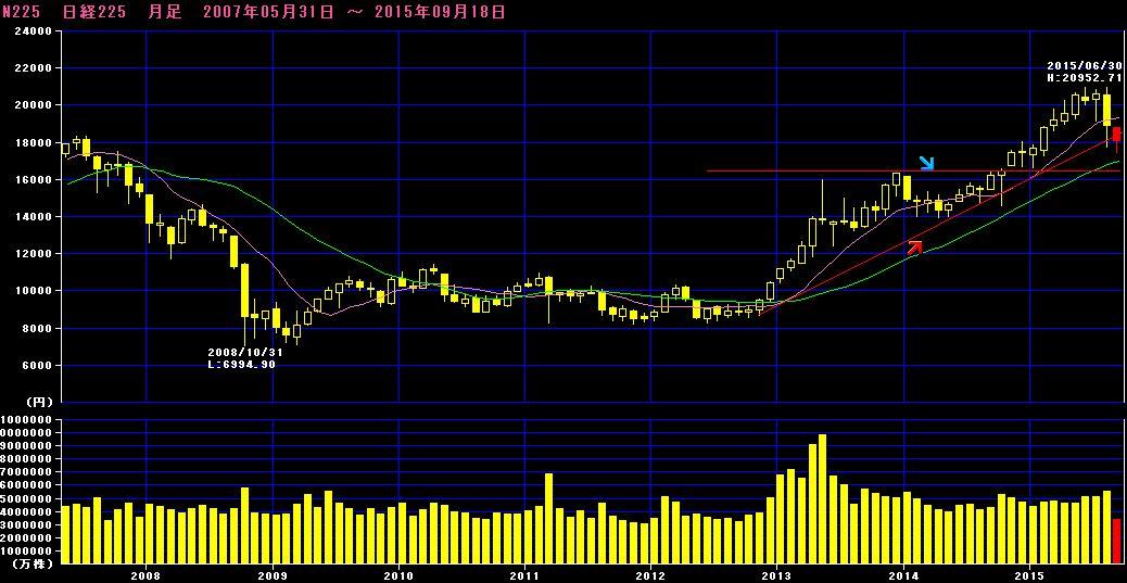 【チャイナショック第二弾?】日本市場の今後を分析