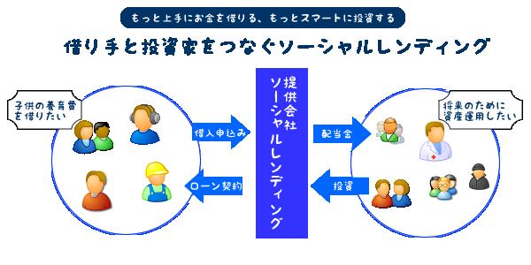 【ソーシャルレンディング】運営会社の比較