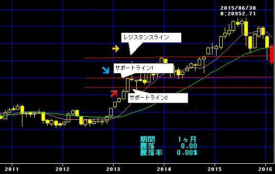 日経平均株価2