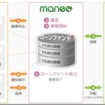 【maneo】ソーシャルレンディング投資の運用実績報告(2016年4月)