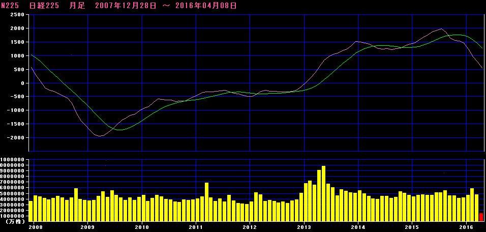 日経平均株価_MACD20160408