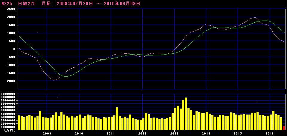 日経平均株価_MACD20160608