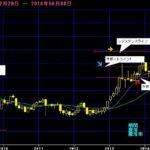 【2016年株価予想】日経平均株価の行方を予想(2016年6月更新版)