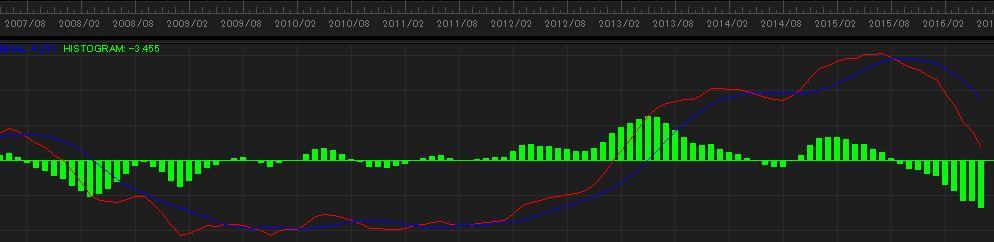 ドル円チャート_MACD(20160628)