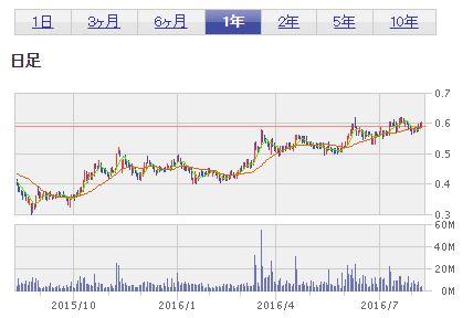 ミャンマー投資_YOMA