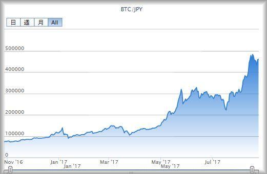 ビットコインの歴史と価格推移 - ビットコインの解説 | Bitcoin日本語情報サイト