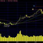 日経平均株価の予想|バブルか?本物か?今後の株価見通しを大胆予想(2017年11月版)
