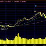 今月がヤマだ!日経平均株価の分析と予想(2018年4月)