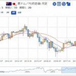 FX予想|米ドル、豪ドルの今後の見通しは?(2018年4月)