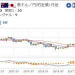 FX|USD、AUD、JPYの今後をテクニカルチャートで予想(2018年8月)