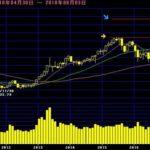 日経平均株価|今後の予想をテクニカルチャートで分析!(2018年8月)